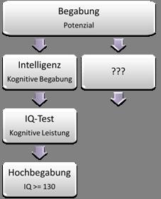 kognitive fähigkeiten testen